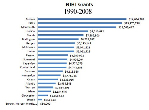 nyht_grants_18ycouny_bar