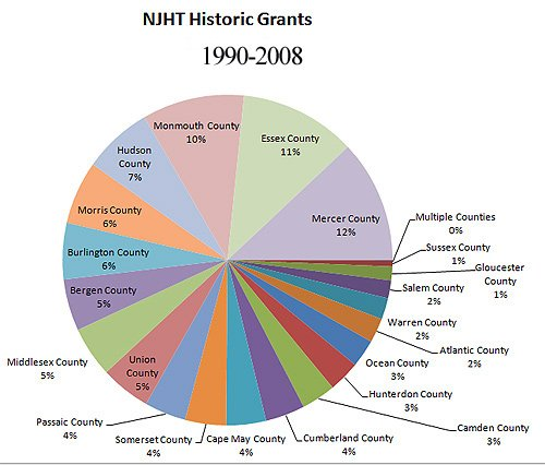 nyht_grants_18ycouny_pie