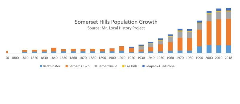 Historic Population Trends in the Somerset Hills -Mr Local History