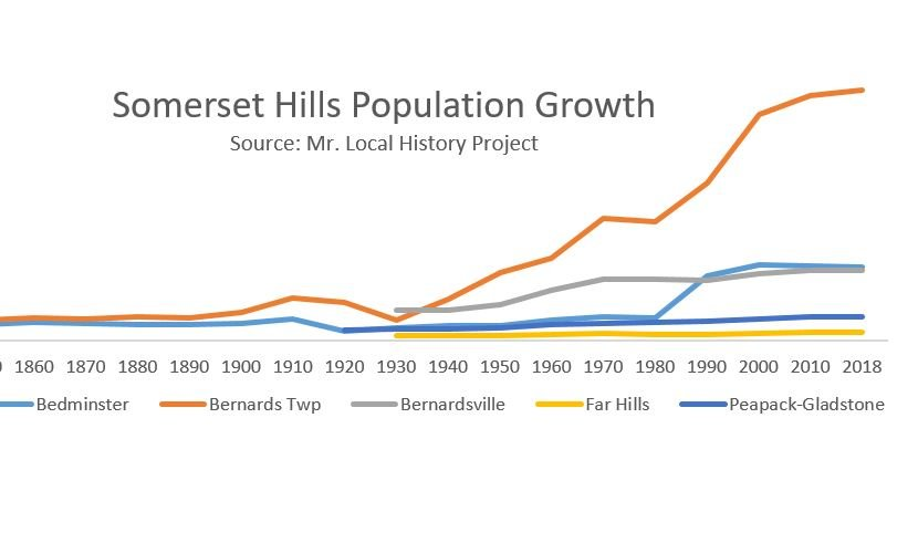 Everything looked consistent until Bernards Township broke the trend with an exponential growth period. Mr. Local History