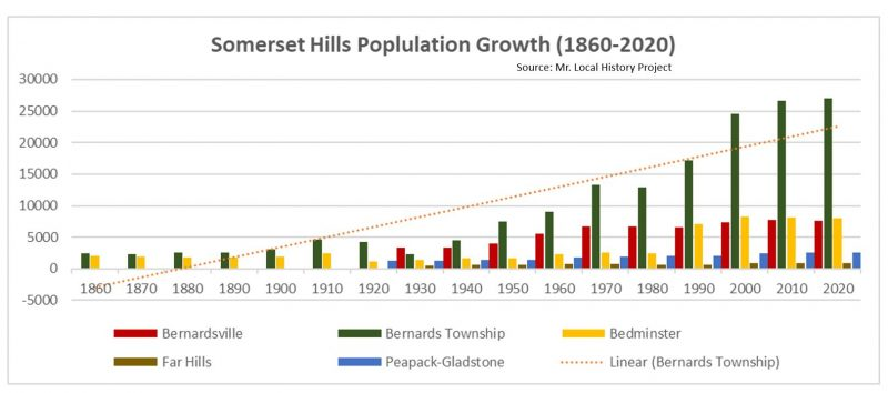 Far Hills had the lowest population growth of any area in the Somerset Hills.